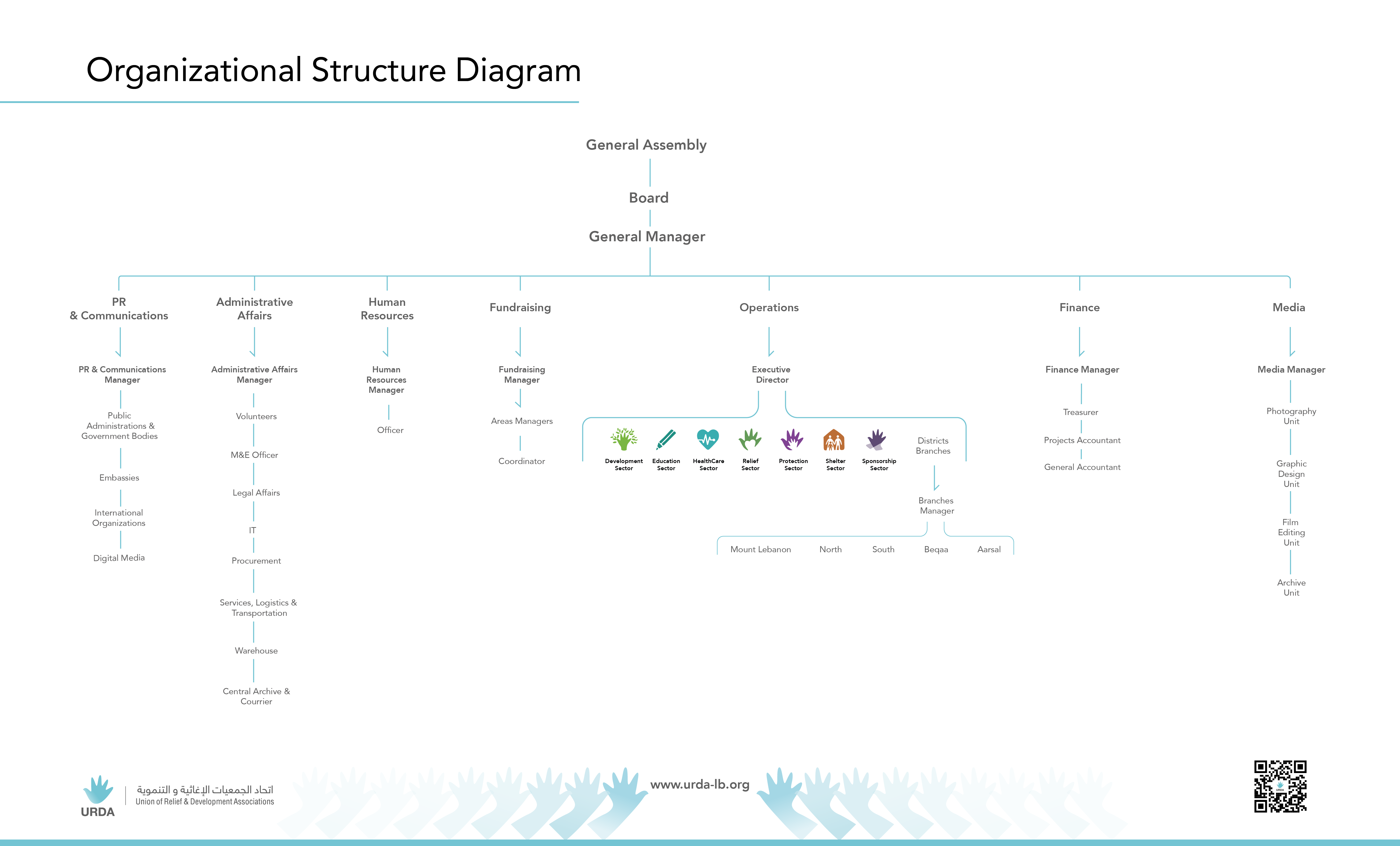 Organizational Structure Digram-01-01-01-01-01