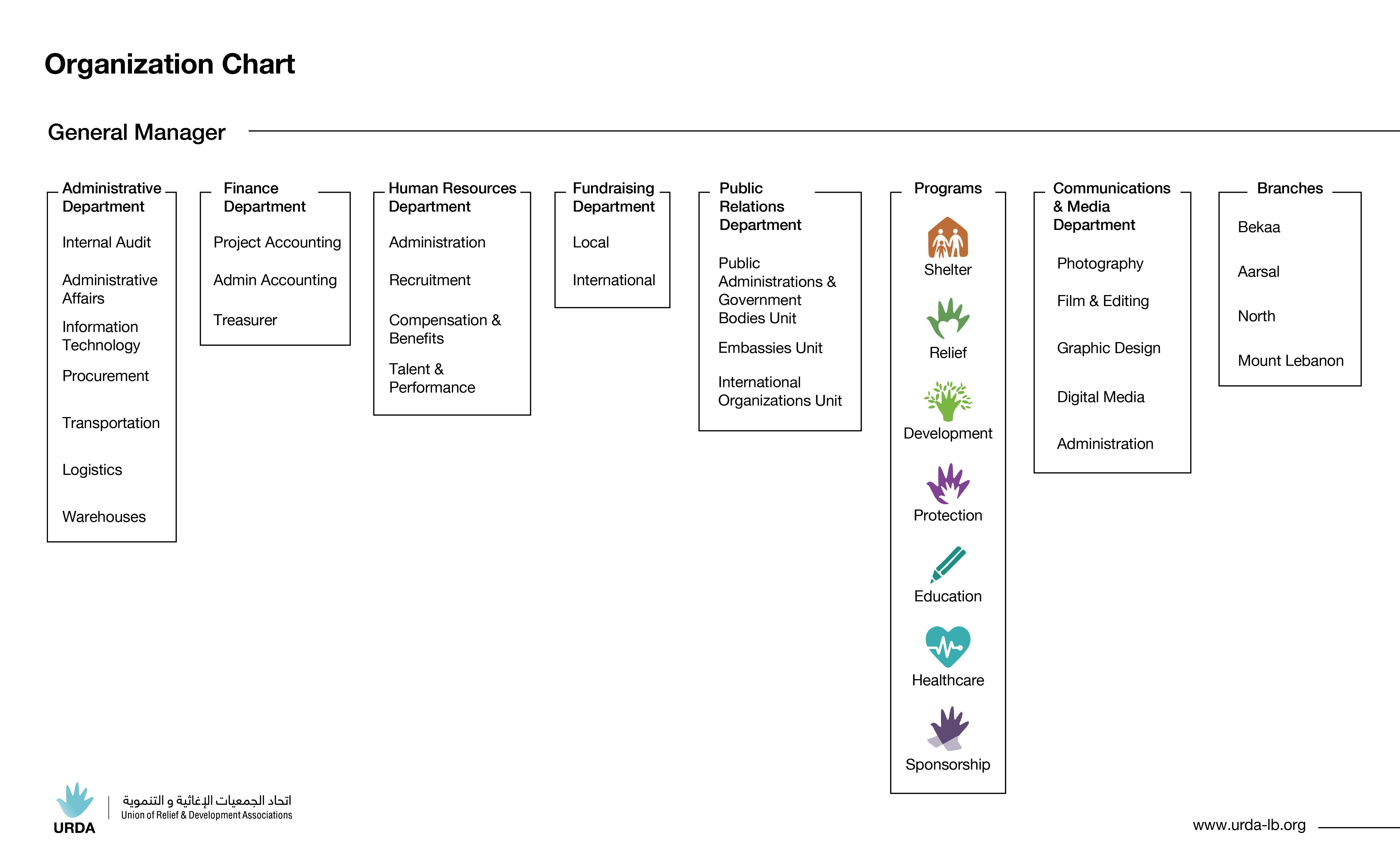 URDA - Organisational Chart 2020-01